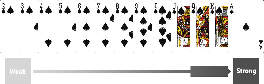 ポーカーでのカードの強さ