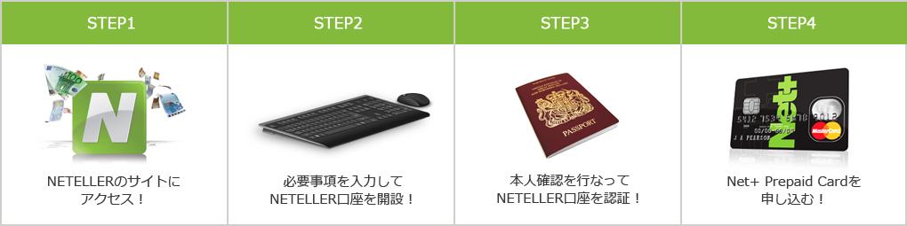 NETELLER登録4STEP